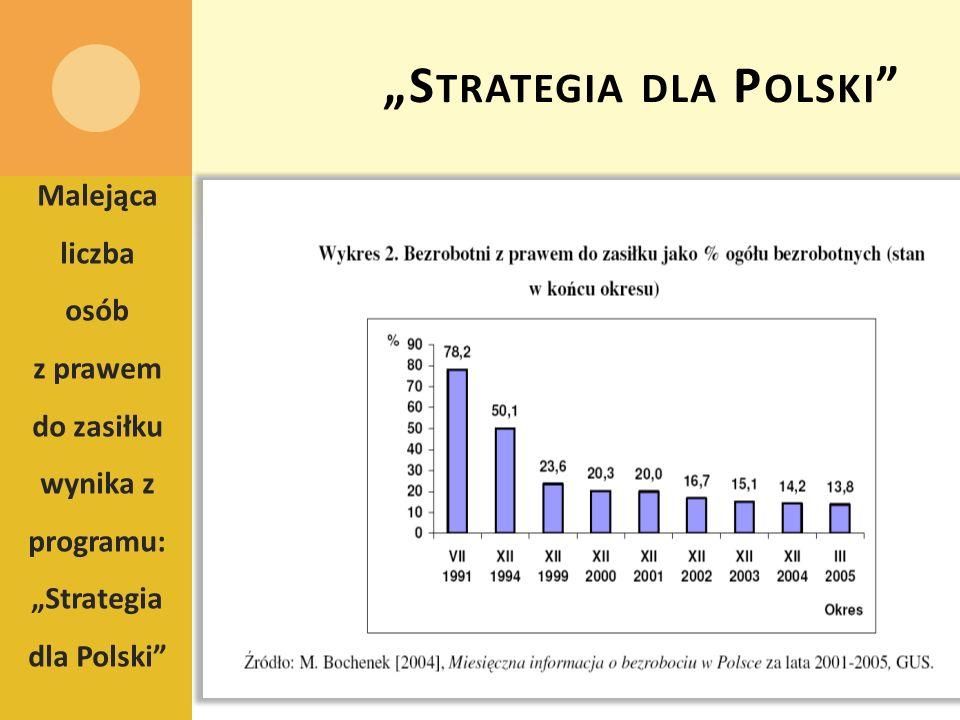 S TRATEGIA DLA P OLSKI Malejąca liczba osób z prawem do zasiłku wynika z programu: Strategia dla Polski