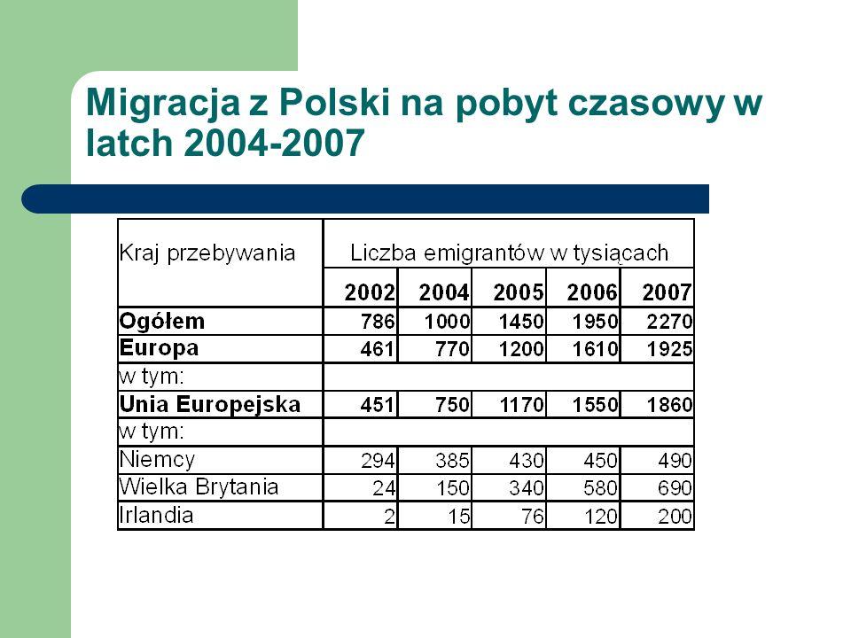 Migracja z Polski na pobyt czasowy w latch 2004-2007