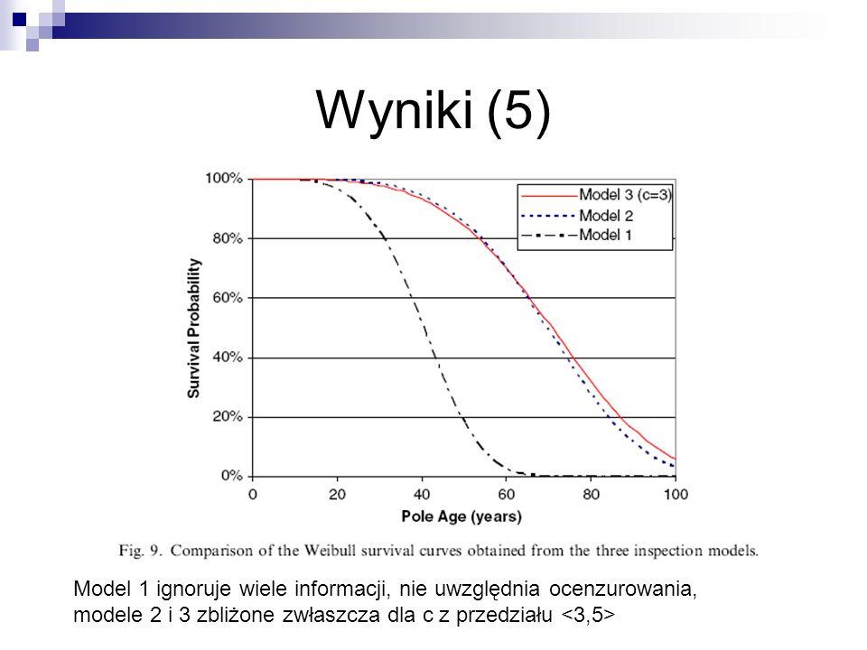 Wyniki (5) Model 1 ignoruje wiele informacji, nie uwzględnia ocenzurowania, modele 2 i 3 zbliżone zwłaszcza dla c z przedziału