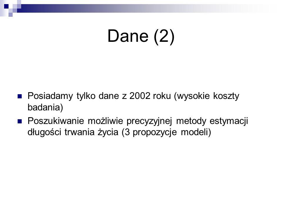 Dane (2) Posiadamy tylko dane z 2002 roku (wysokie koszty badania) Poszukiwanie możliwie precyzyjnej metody estymacji długości trwania życia (3 propoz