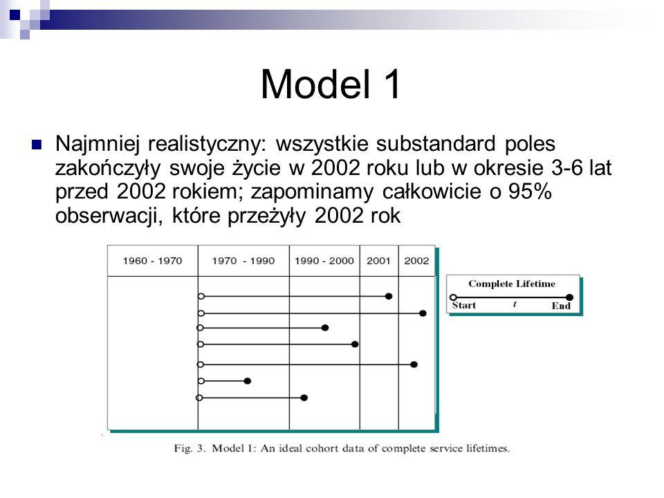 Model 1 Najmniej realistyczny: wszystkie substandard poles zakończyły swoje życie w 2002 roku lub w okresie 3-6 lat przed 2002 rokiem; zapominamy całk