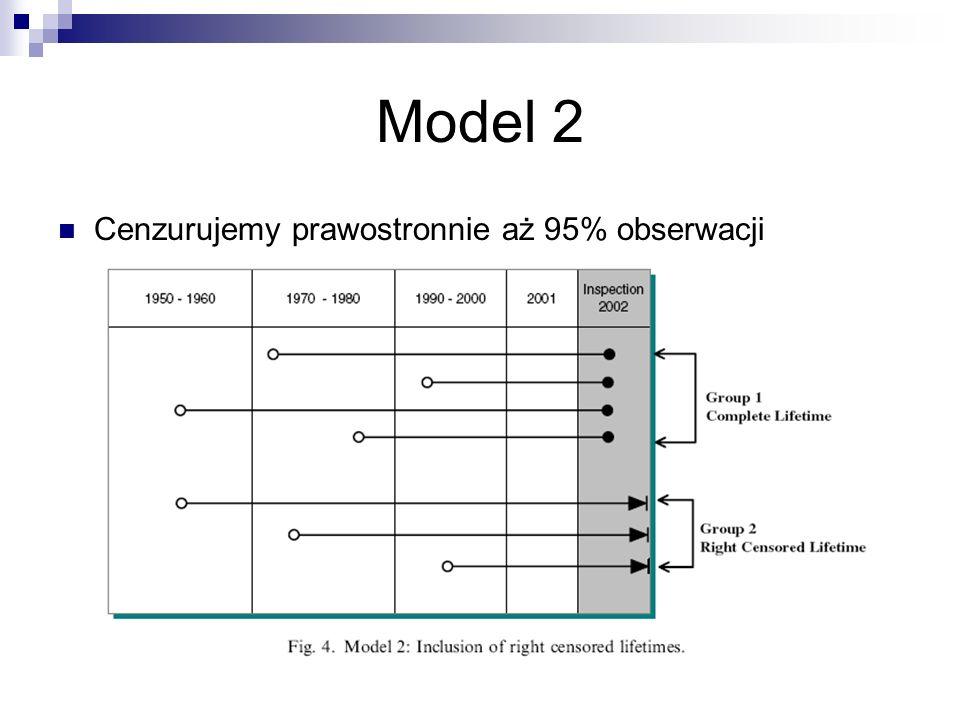 Model 2 Cenzurujemy prawostronnie aż 95% obserwacji