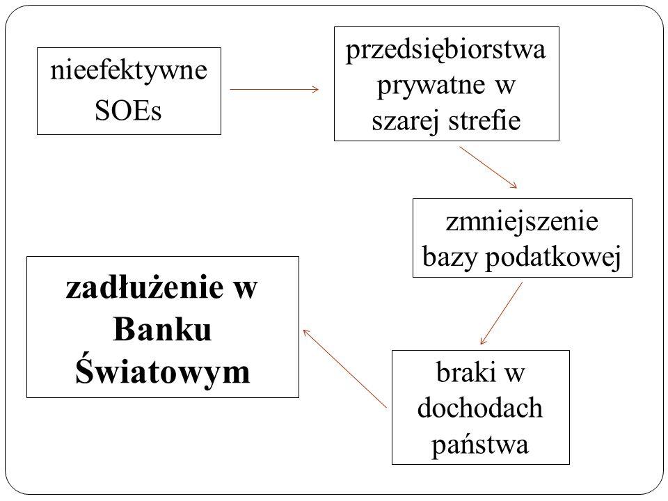 zadłużenie w Banku Światowym nieefektywne SOEs przedsiębiorstwa prywatne w szarej strefie zmniejszenie bazy podatkowej braki w dochodach państwa