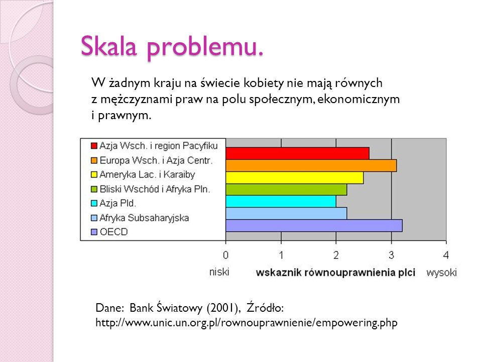 Skala problemu. Dane: Bank Światowy (2001), Źródło: http://www.unic.un.org.pl/rownouprawnienie/empowering.php W żadnym kraju na świecie kobiety nie ma