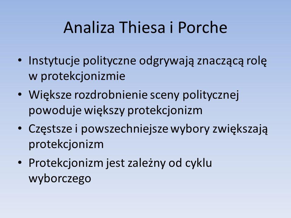 Analiza Thiesa i Porche Instytucje polityczne odgrywają znaczącą rolę w protekcjonizmie Większe rozdrobnienie sceny politycznej powoduje większy protekcjonizm Częstsze i powszechniejsze wybory zwiększają protekcjonizm Protekcjonizm jest zależny od cyklu wyborczego