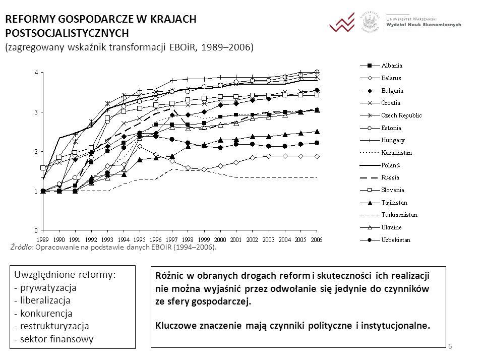 7 PKB DLA DWÓCH GRUP KRAJÓW POSTSOCJALISTYCZNYCH (indeks: 1990 = 1, 1990–2007) Źródło: Opracowanie na podstawie danych Banku Światowego (2008).