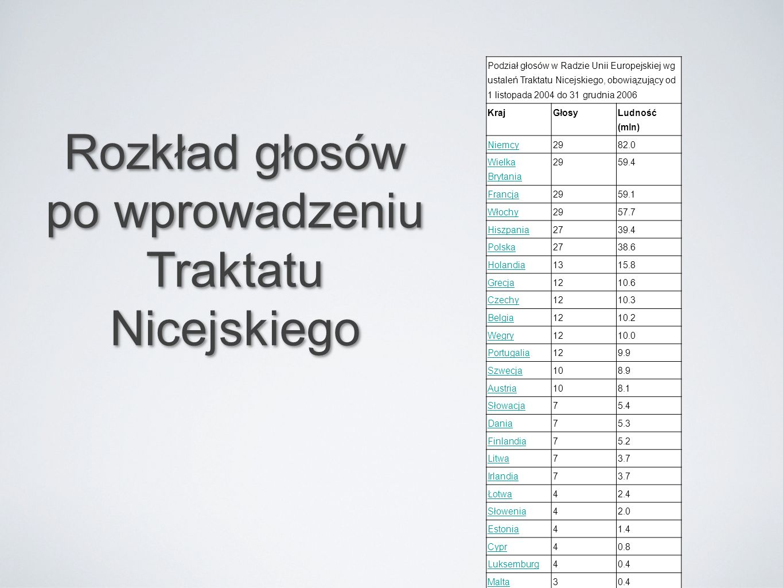 Podział głosów w Radzie Unii Europejskiej wg ustaleń Traktatu Nicejskiego, obowiązujący od 1 listopada 2004 do 31 grudnia 2006 KrajGłosy Ludność (mln)