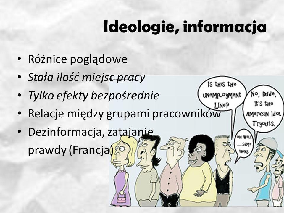 Ideologie, informacja Różnice poglądowe Stała ilość miejsc pracy Tylko efekty bezpośrednie Relacje między grupami pracowników Dezinformacja, zatajanie prawdy (Francja)