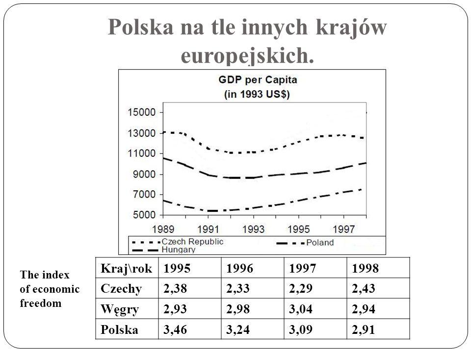 Polska na tle innych krajów europejskich. Kraj\rok1995199619971998 Czechy2,382,332,292,43 Węgry2,932,983,042,94 Polska3,463,243,092,91 The index of ec