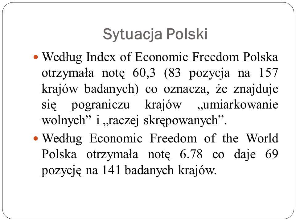 Sytuacja Polski Według Index of Economic Freedom Polska otrzymała notę 60,3 (83 pozycja na 157 krajów badanych) co oznacza, że znajduje się pograniczu krajów umiarkowanie wolnych i raczej skrępowanych.