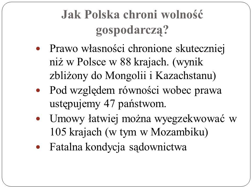 Jak Polska chroni wolność gospodarczą? Prawo własności chronione skuteczniej niż w Polsce w 88 krajach. (wynik zbliżony do Mongolii i Kazachstanu) Pod