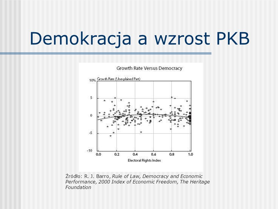Demokracja a wzrost PKB Źródło: R. J. Barro, Rule of Law, Democracy and Economic Performance, 2000 Index of Economic Freedom, The Heritage Foundation