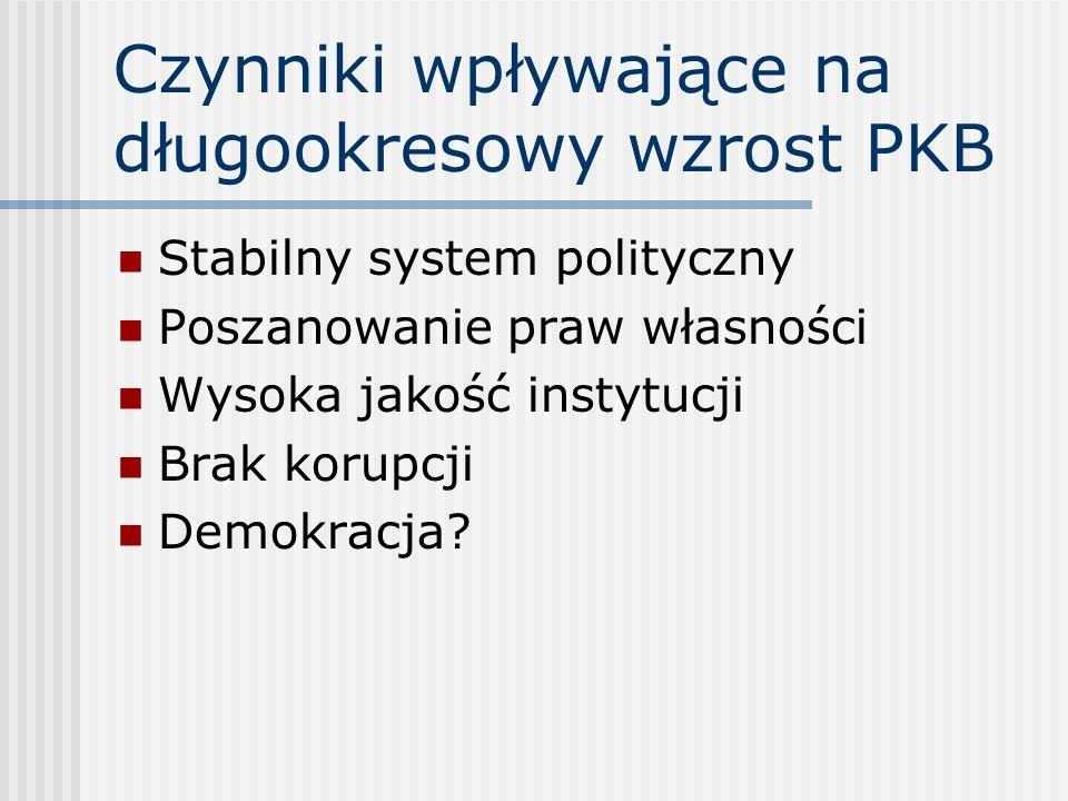 Czynniki wpływające na długookresowy wzrost PKB Stabilny system polityczny Poszanowanie praw własności Wysoka jakość instytucji Brak korupcji Demokrac