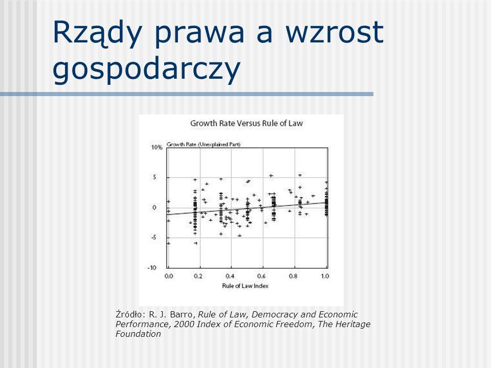 Rządy prawa a wzrost gospodarczy Źródło: R. J. Barro, Rule of Law, Democracy and Economic Performance, 2000 Index of Economic Freedom, The Heritage Fo
