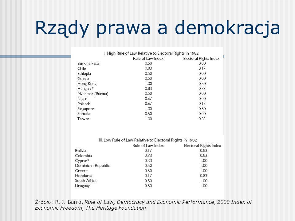 Rządy prawa a demokracja Źródło:R. J. Barro, Rule of Law, Democracy and Economic Performance, 2000 Index of Economic Freedom, The Heritage Foundation