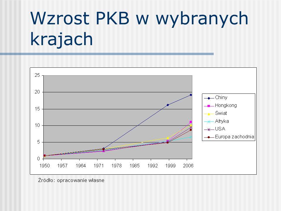 Demokracja a wzrost PKB Źródło: R.J.