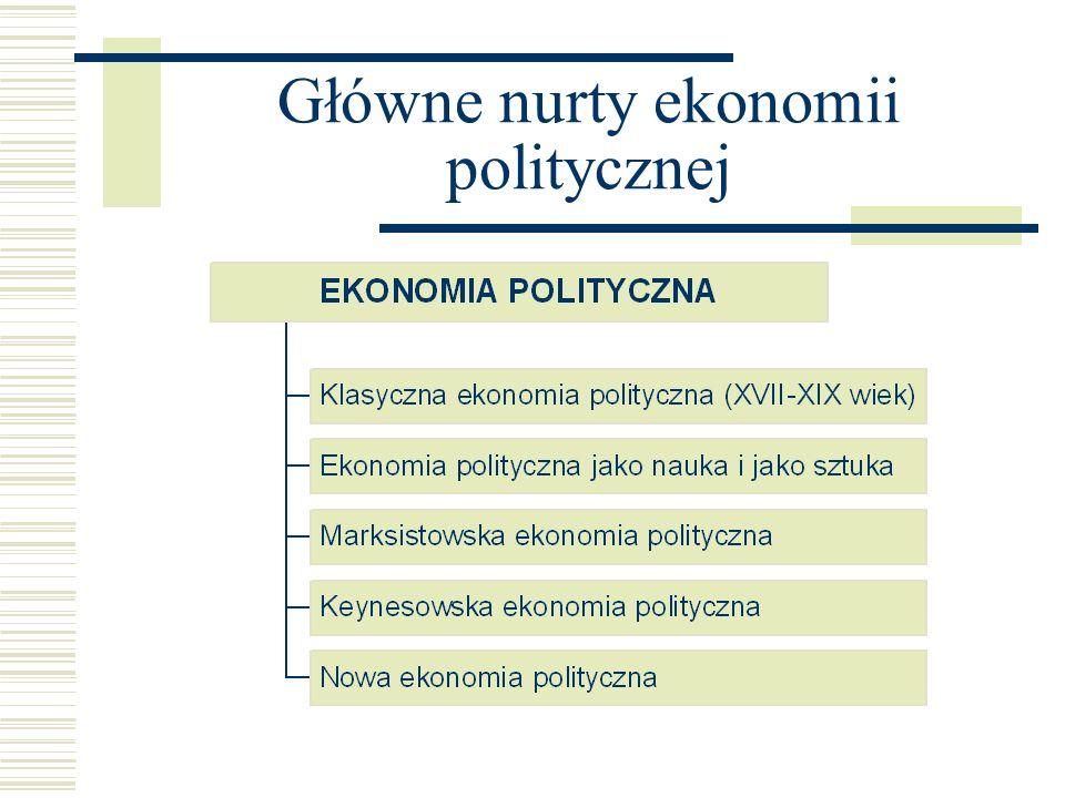 Główne nurty ekonomii politycznej