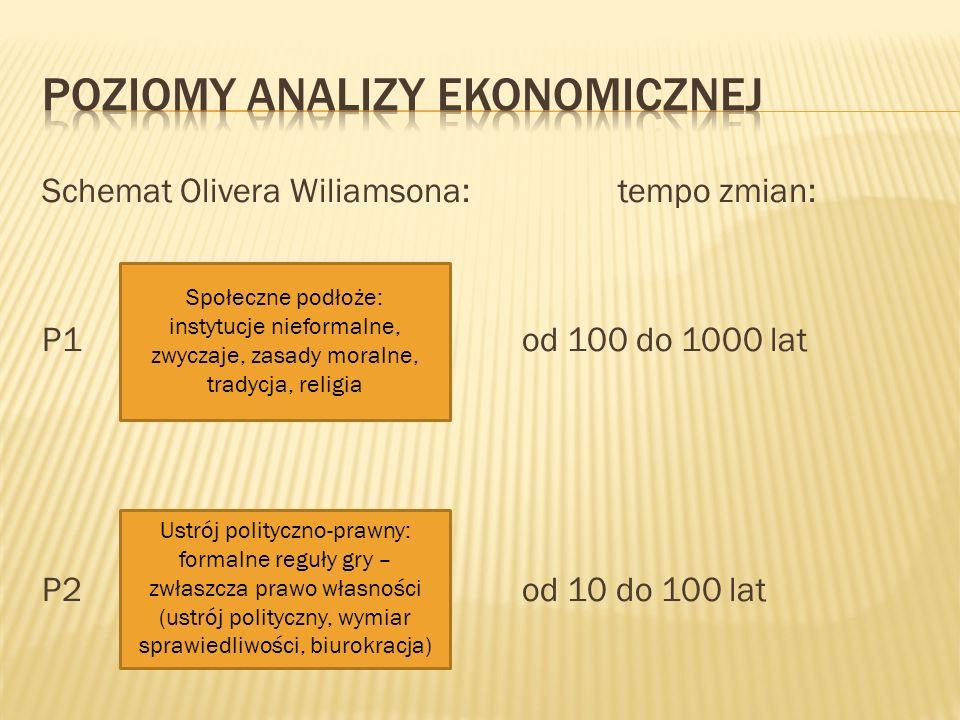 Schemat Olivera Wiliamsona:tempo zmian: P1od 100 do 1000 lat P2od 10 do 100 lat Społeczne podłoże: instytucje nieformalne, zwyczaje, zasady moralne, t