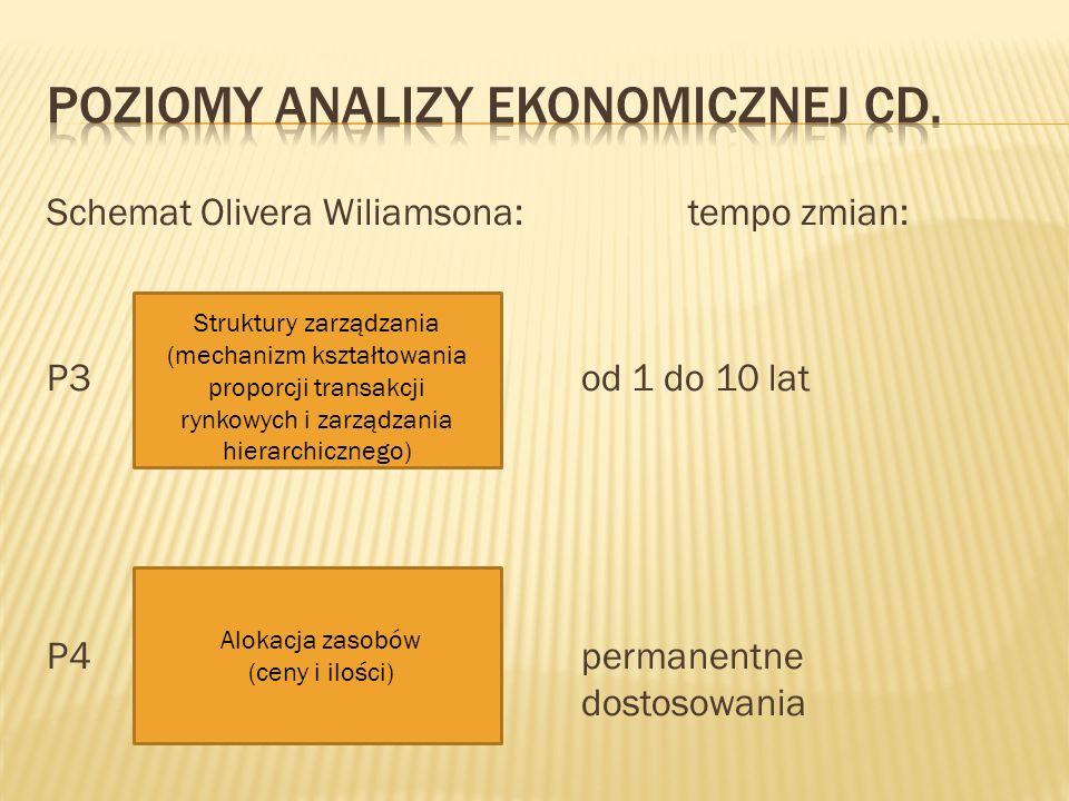 Schemat Olivera Wiliamsona:tempo zmian: P3od 1 do 10 lat P4permanentne dostosowania Struktury zarządzania (mechanizm kształtowania proporcji transakcj