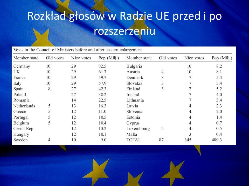 Traktat z Lizbony – nowy system głosowania w Radzie UE System głosowania podwójną większością - 55% państw reprezentujących co najmniej 65% ludności Unii Traktat z Lizbony nieznacznie tylko modyfikuje system głosowania określony przez Traktat Konstytucyjny (CT) w roku 2004 Jeśli Traktat z Lizbony zostanie ratyfikowany, to od 1 listopada 2014 r.