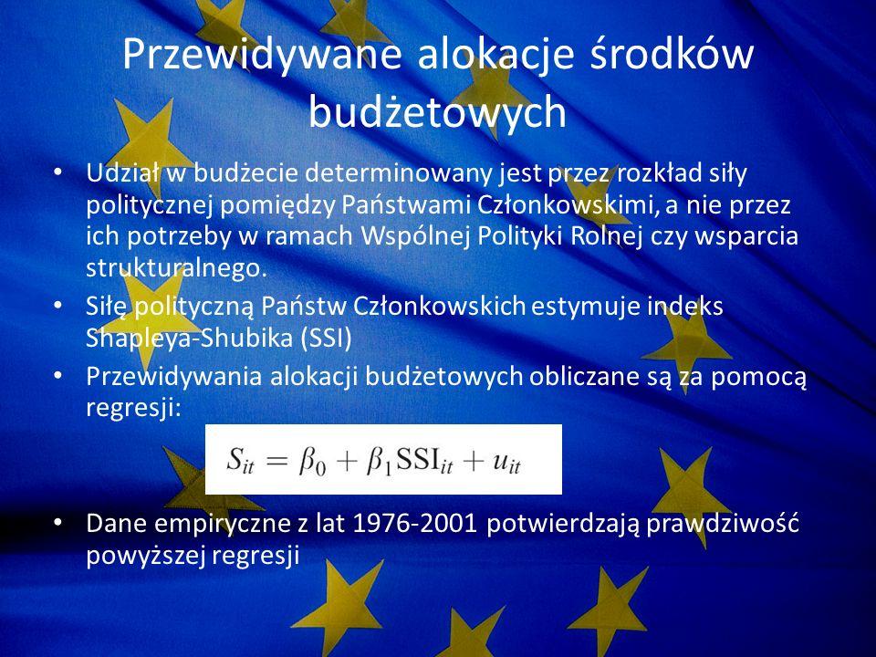 Przewidywania budżetowe w systemie głosowania z Nicei i Traktatu Konstytucyjnego