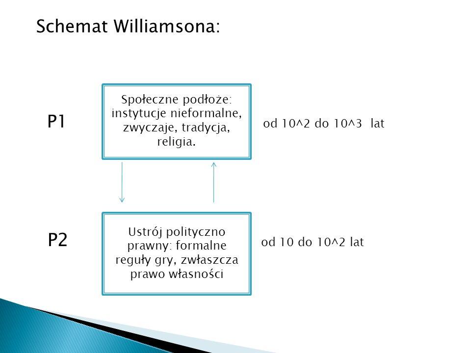 Schemat Williamsona: P1 od 10^2 do 10^3 lat P2 od 10 do 10^2 lat Społeczne podłoże: instytucje nieformalne, zwyczaje, tradycja, religia. Ustrój polity