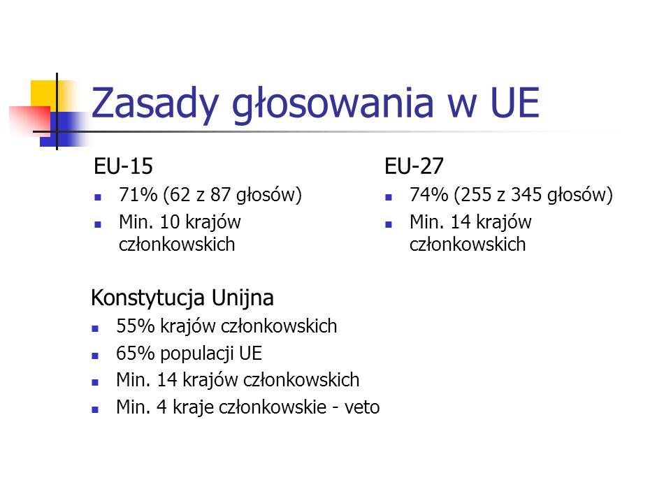 Zasady głosowania w UE EU-15 71% (62 z 87 głosów) Min.