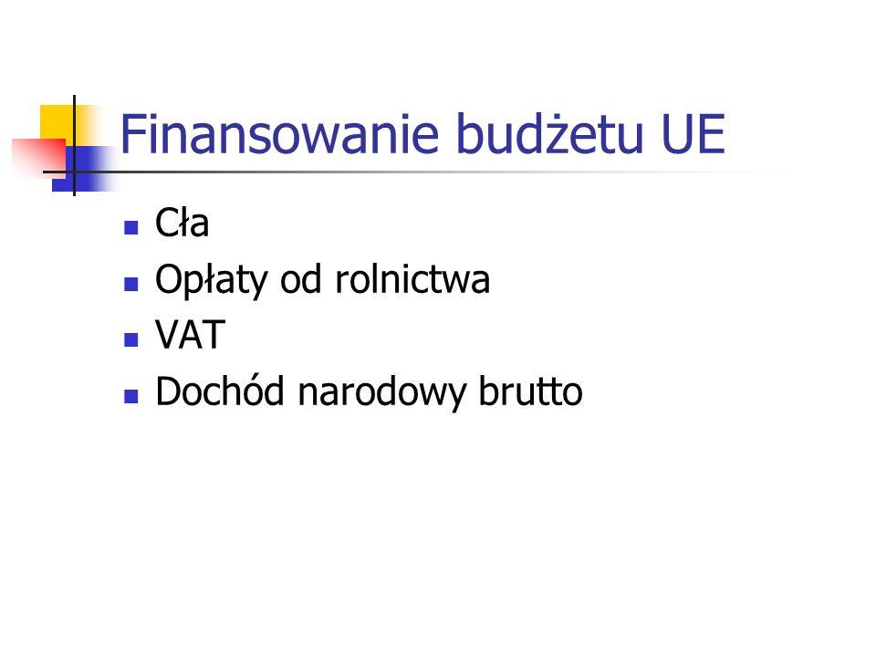 Finansowanie budżetu UE Cła Opłaty od rolnictwa VAT Dochód narodowy brutto