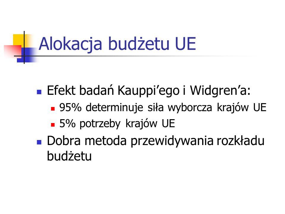 Alokacja budżetu UE Efekt badań Kauppiego i Widgrena: 95% determinuje siła wyborcza krajów UE 5% potrzeby krajów UE Dobra metoda przewidywania rozkładu budżetu