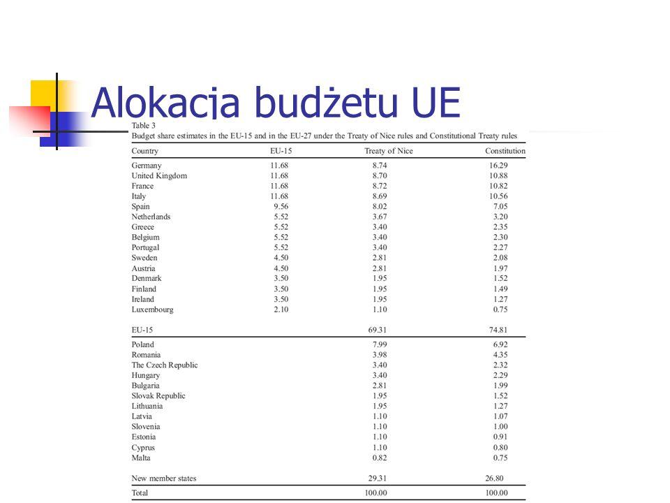 Alokacja budżetu UE
