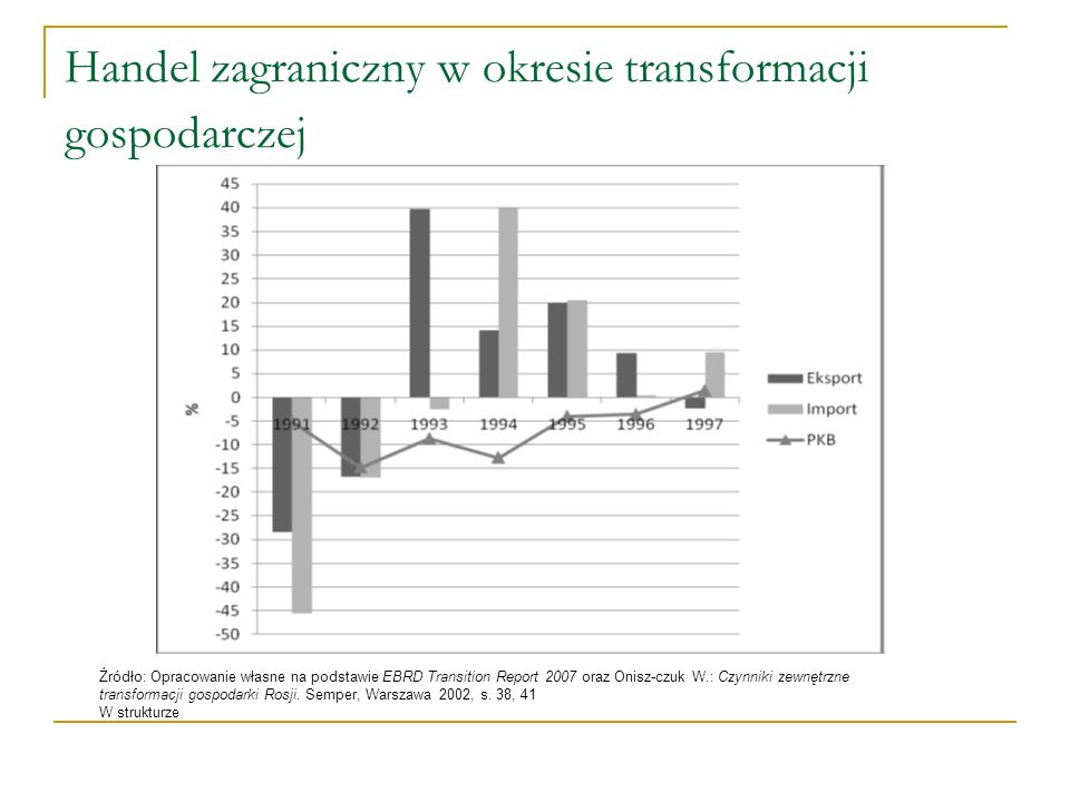 Handel zagraniczny w okresie transformacji gospodarczej Źródło: Opracowanie własne na podstawie EBRD Transition Report 2007 oraz Onisz-czuk W.: Czynni