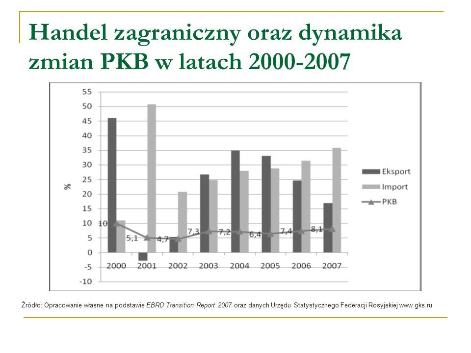 Handel zagraniczny oraz dynamika zmian PKB w latach 2000-2007 Źródło: Opracowanie własne na podstawie EBRD Transition Report 2007 oraz danych Urzędu S