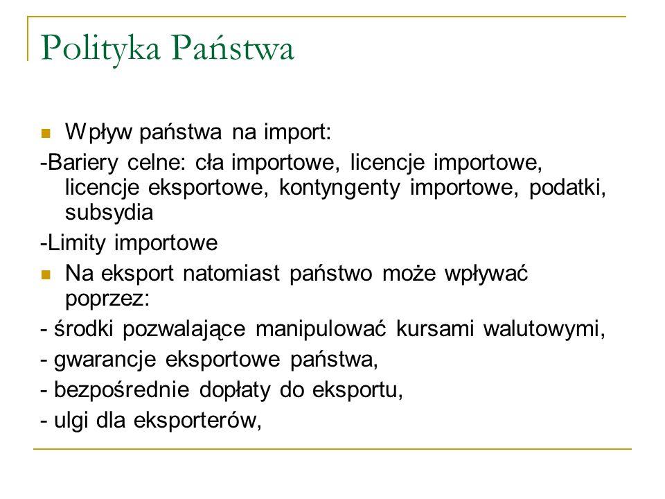 Polityka Państwa Wpływ państwa na import: -Bariery celne: cła importowe, licencje importowe, licencje eksportowe, kontyngenty importowe, podatki, subs