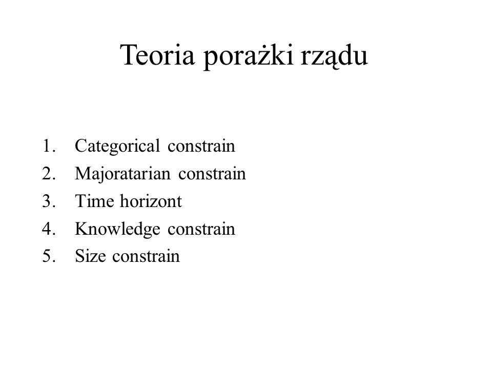 1.Categorical constrain 2.Majoratarian constrain 3.Time horizont 4.Knowledge constrain 5.Size constrain Teoria porażki rządu