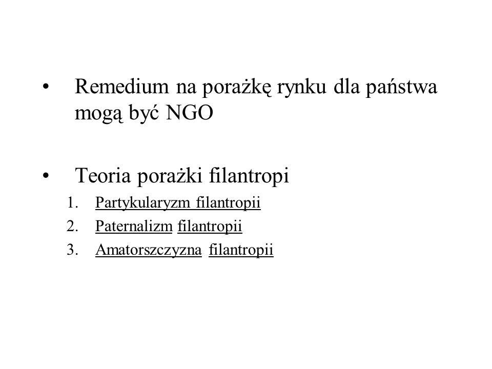 Remedium na porażkę rynku dla państwa mogą być NGO Teoria porażki filantropi 1.Partykularyzm filantropii 2.Paternalizm filantropii 3.Amatorszczyzna fi