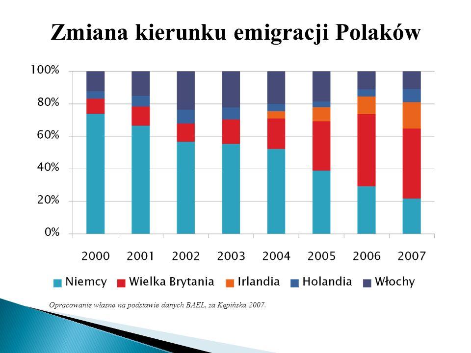 Opracowanie własne na podstawie danych BAEL, za Kępińska 2007. Zmiana kierunku emigracji Polaków