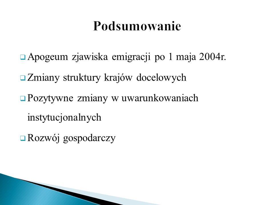 Apogeum zjawiska emigracji po 1 maja 2004r. Zmiany struktury krajów docelowych Pozytywne zmiany w uwarunkowaniach instytucjonalnych Rozwój gospodarczy