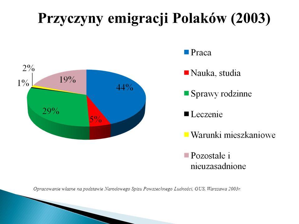 Opracowanie własne na podstawie Narodowego Spisu Powszechnego Ludności, GUS, Warszawa 2003r. Przyczyny emigracji Polaków (2003)