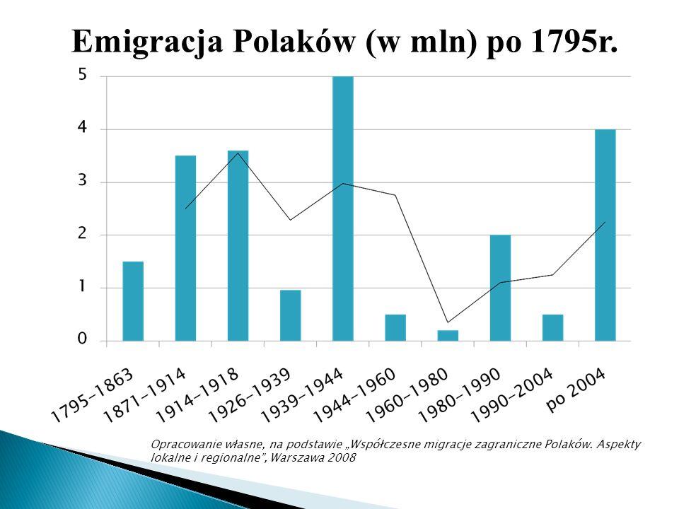 Opracowanie własne, na podstawie Współczesne migracje zagraniczne Polaków. Aspekty lokalne i regionalne, Warszawa 2008 Emigracja Polaków (w mln) po 17
