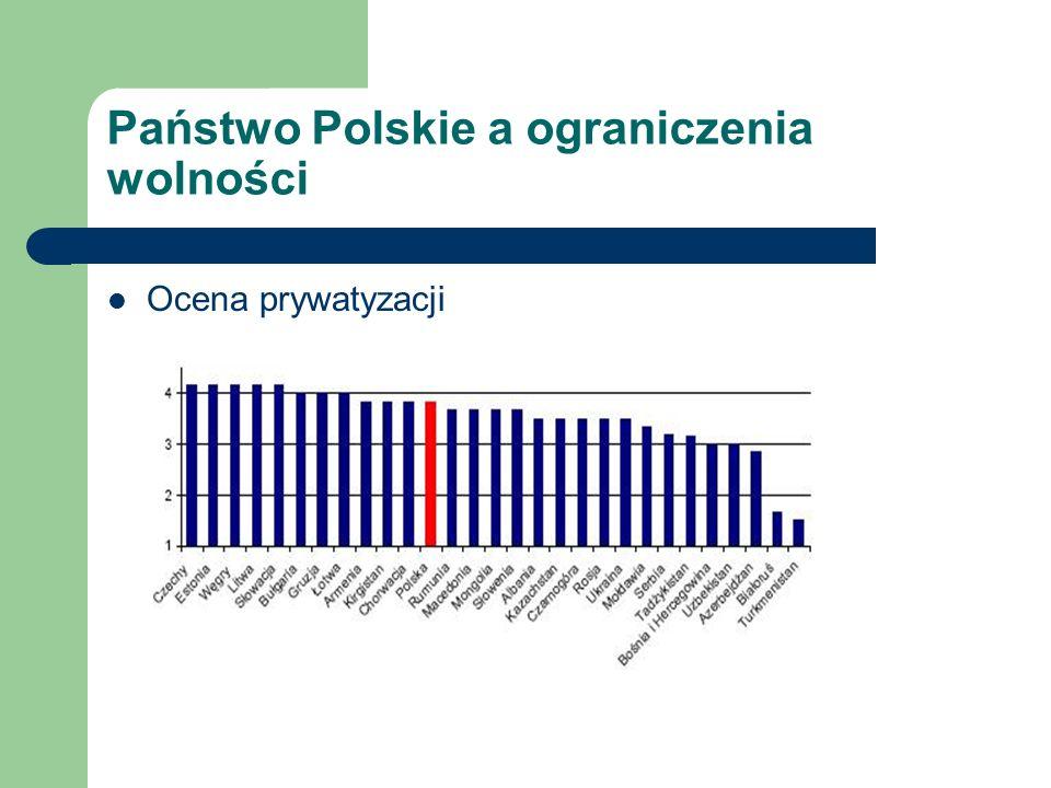 Państwo Polskie a ograniczenia wolności Ocena prywatyzacji