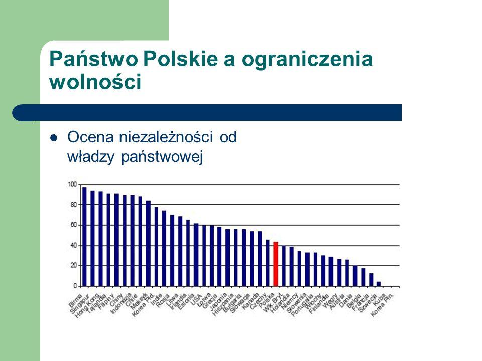 Państwo Polskie a ograniczenia wolności Ocena niezależności od władzy państwowej