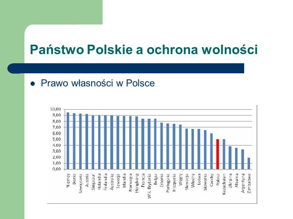 Państwo Polskie a ochrona wolności Egzekwowanie umów