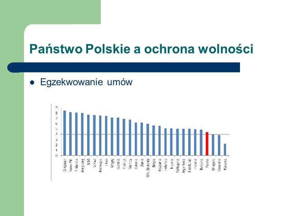 Państwo Polskie a ochrona wolności Poziom niezależności sądownictwa