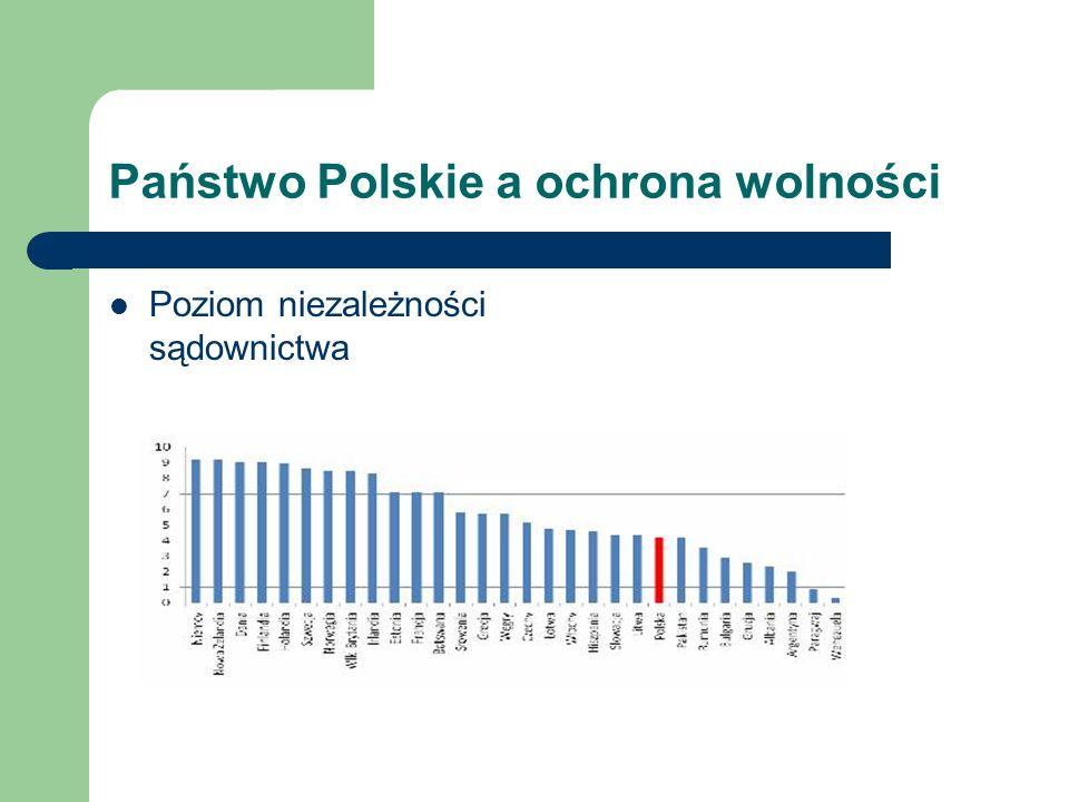 Państwo Polskie a ograniczenia wolności Czas potrzebny do przeprowadzenia niektórych formalności związanych z prowadzeniem działalności gospodarczej