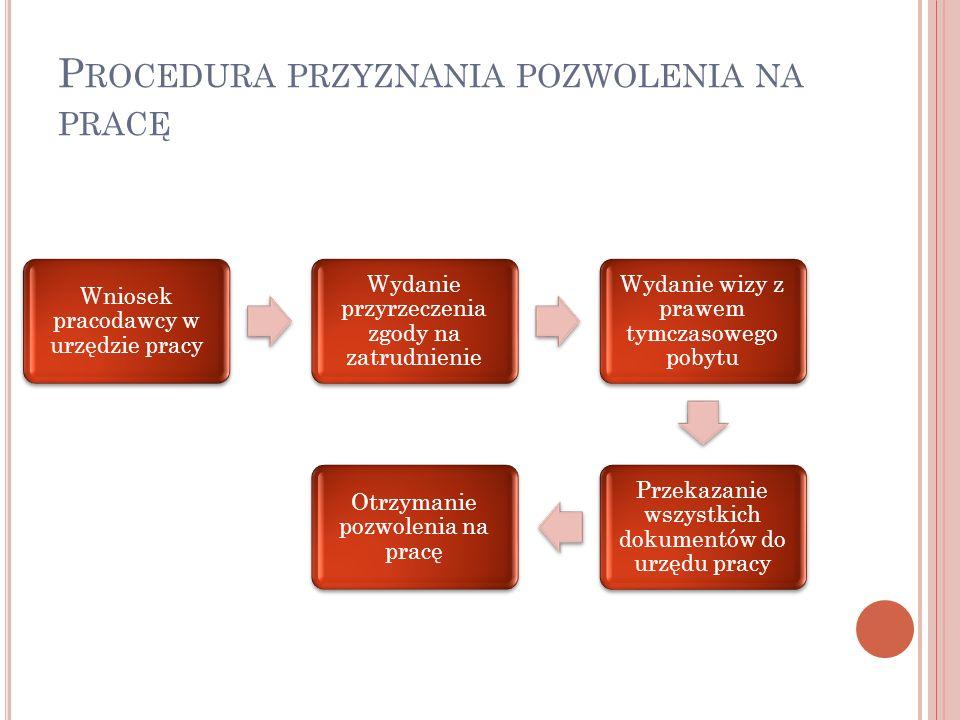P ROCEDURA PRZYZNANIA POZWOLENIA NA PRACĘ Wniosek pracodawcy w urzędzie pracy Wydanie przyrzeczenia zgody na zatrudnienie Wydanie wizy z prawem tymczasowego pobytu Przekazanie wszystkich dokumentów do urzędu pracy Otrzymanie pozwolenia na pracę
