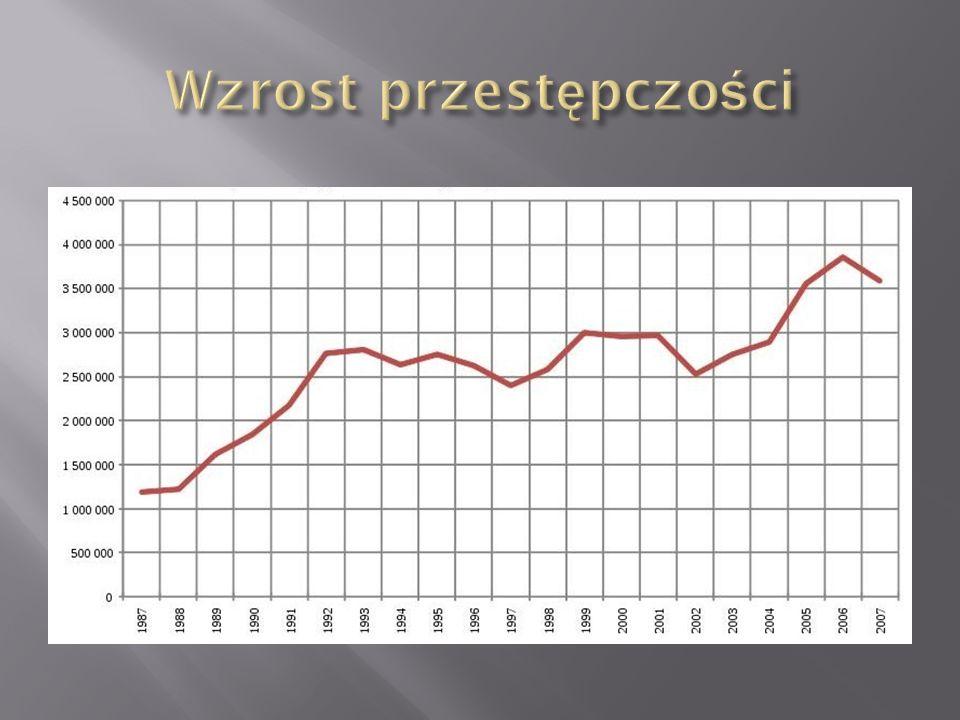 Walka z oligarchami (na przykładzie Michaiła Chodorkowskiego) Rozpad ZSRR Układ białowieski