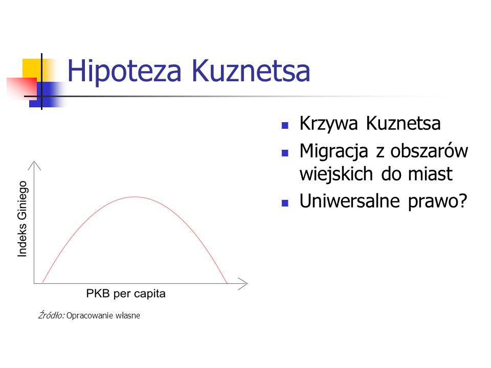 Hipoteza Kuznetsa Krzywa Kuznetsa Migracja z obszarów wiejskich do miast Uniwersalne prawo? Źródło: Opracowanie własne