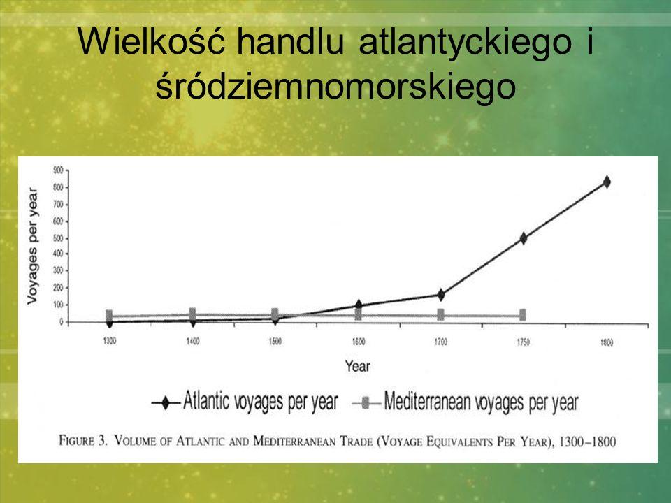 Wielkość handlu atlantyckiego i śródziemnomorskiego