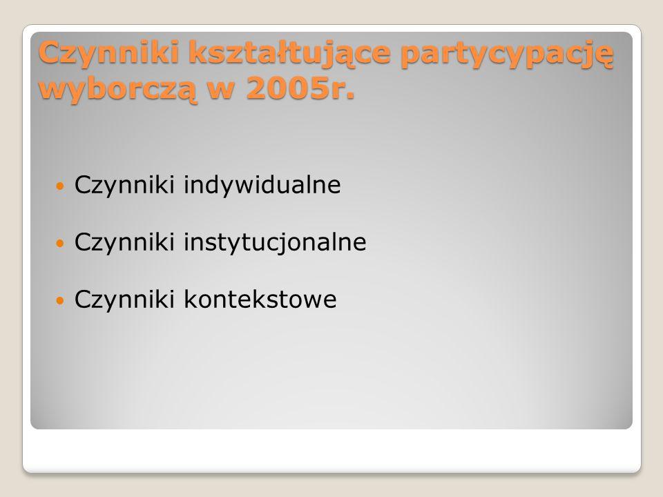 Czynniki kształtujące partycypację wyborczą w 2005r. Czynniki indywidualne Czynniki instytucjonalne Czynniki kontekstowe
