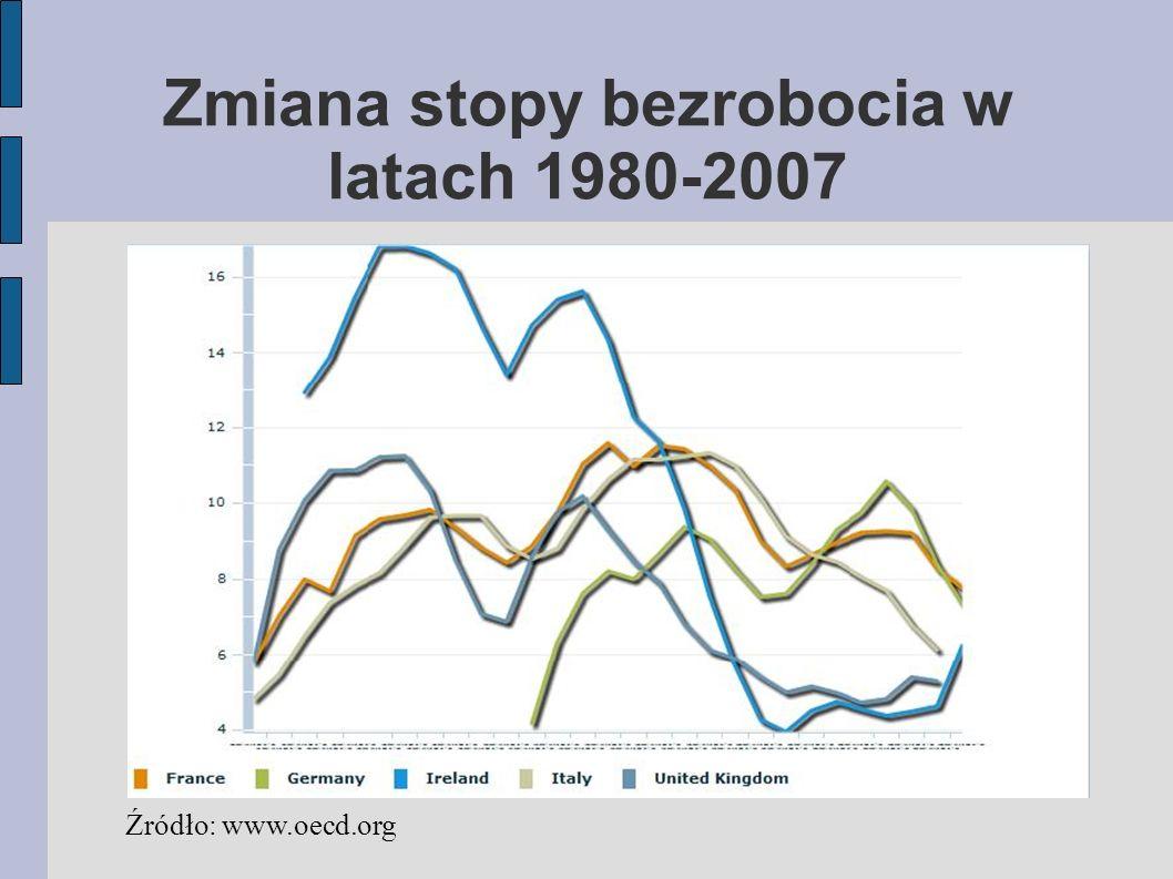 Zmiana stopy bezrobocia w latach 1980-2007 Źródło: www.oecd.org